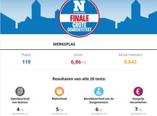 Nieuwsblad gemeentetest Merksplas
